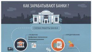 Банки могут перегнать конкурентов с помощью интеллектуальных операций