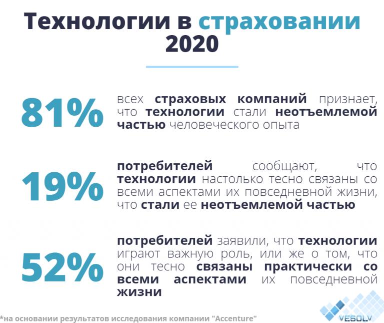 Технологии страховании 2020