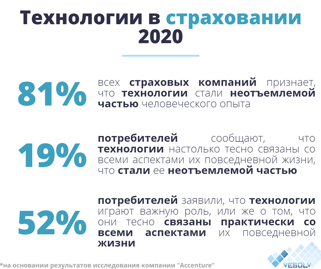 Технологии страхования 2020