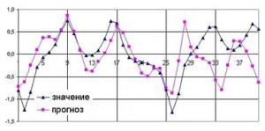 Алгоритм автоматического до-обучения (AutoML) для работы с временными рядами.